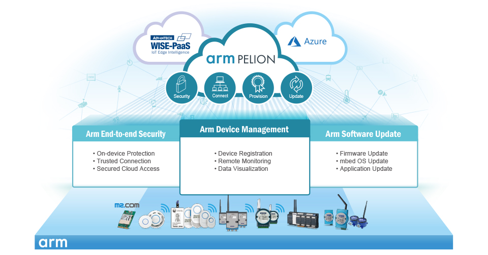 ARM mbed Cloud Platform Services