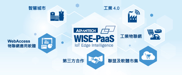 Enabling IoT Edge Intelligence with Collaborative Software Ecosystem
