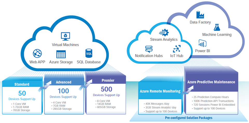 Microsoft Azure Cloud Packages