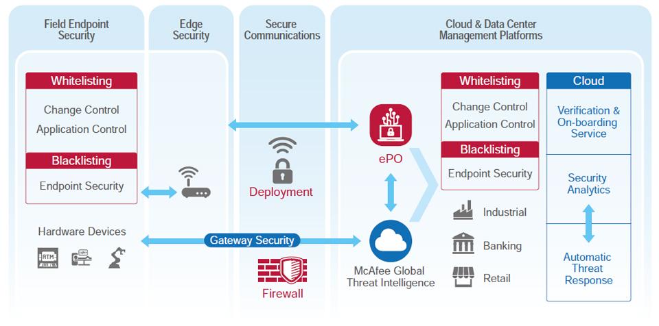 Intel IoT Platform Reference Security Model
